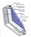 PTP U3 és PTP-V U3 alu-műanyag tetőtéri ablak